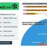 infographic on D2L usage